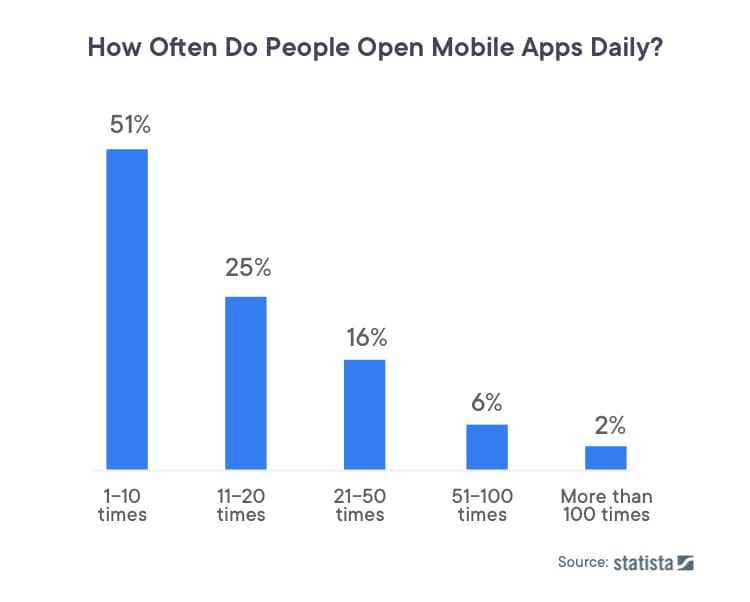 how often people open mobile apps