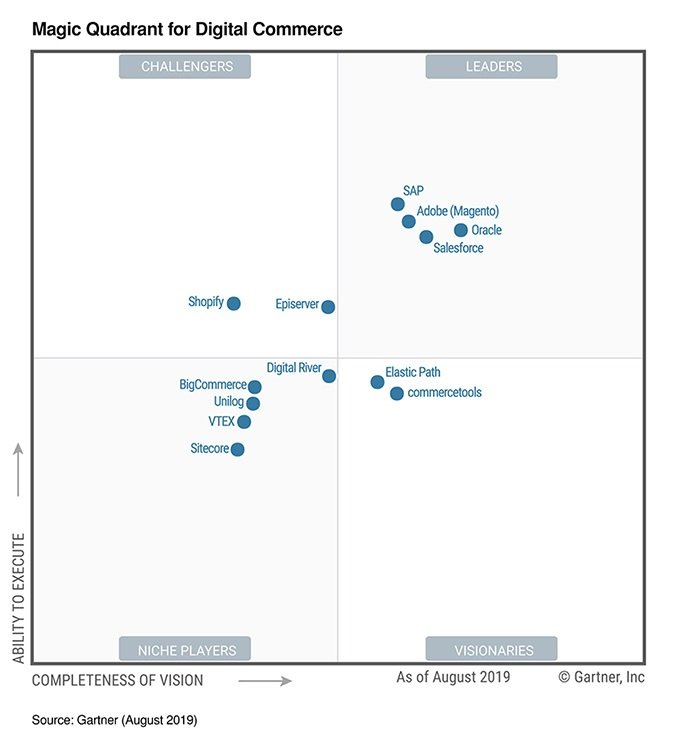 2019 Magic Quadrant for Digital Commerce Platforms