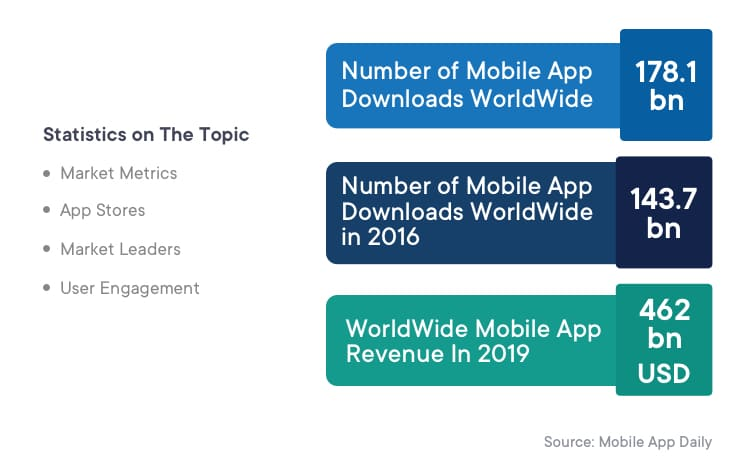 mobile apps stats last few years
