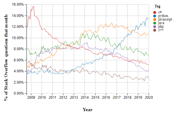 Distribution of questions based on programming language between 2009 and 2020 on Stack Overflow