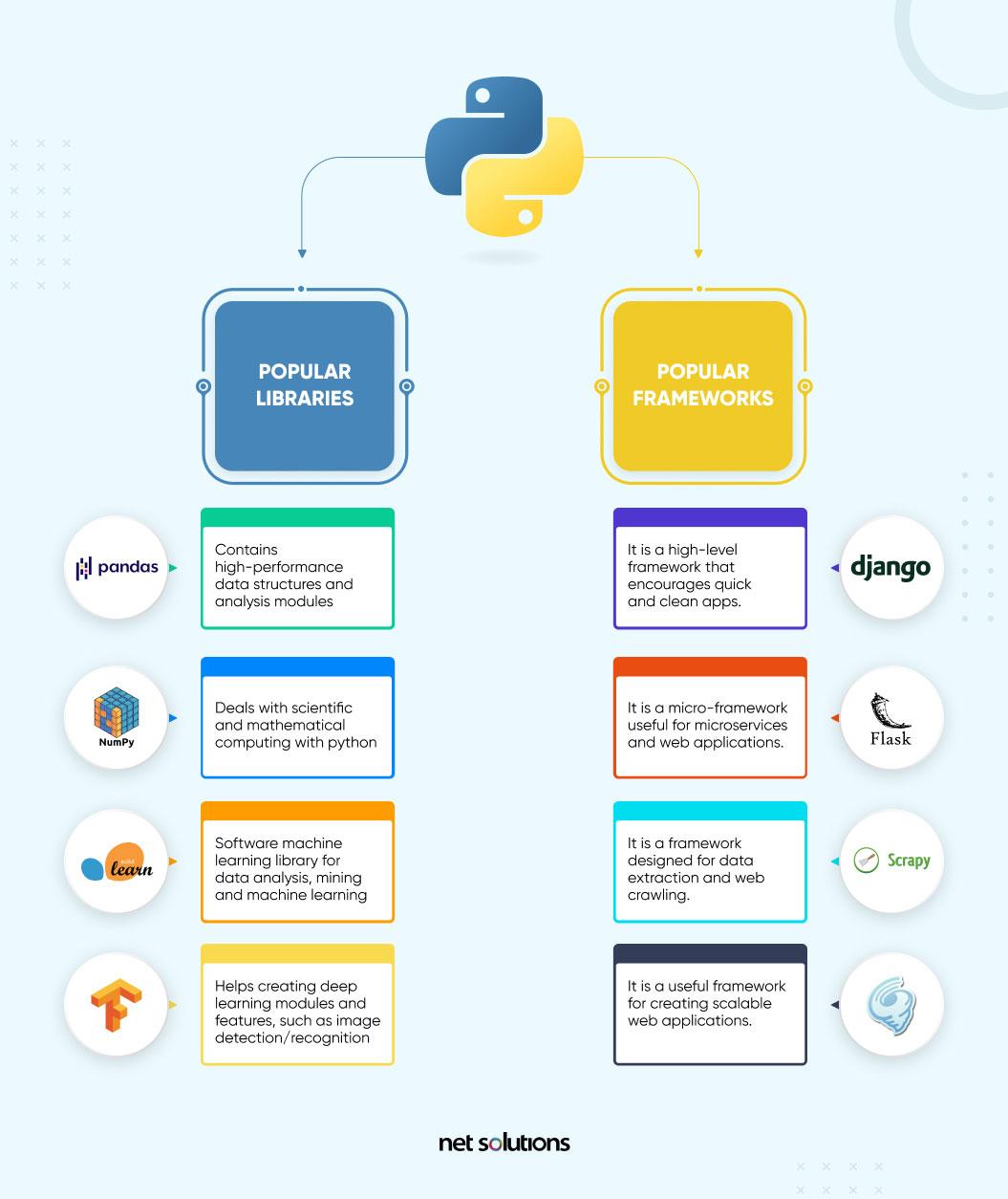 popular python libraries and frameworks
