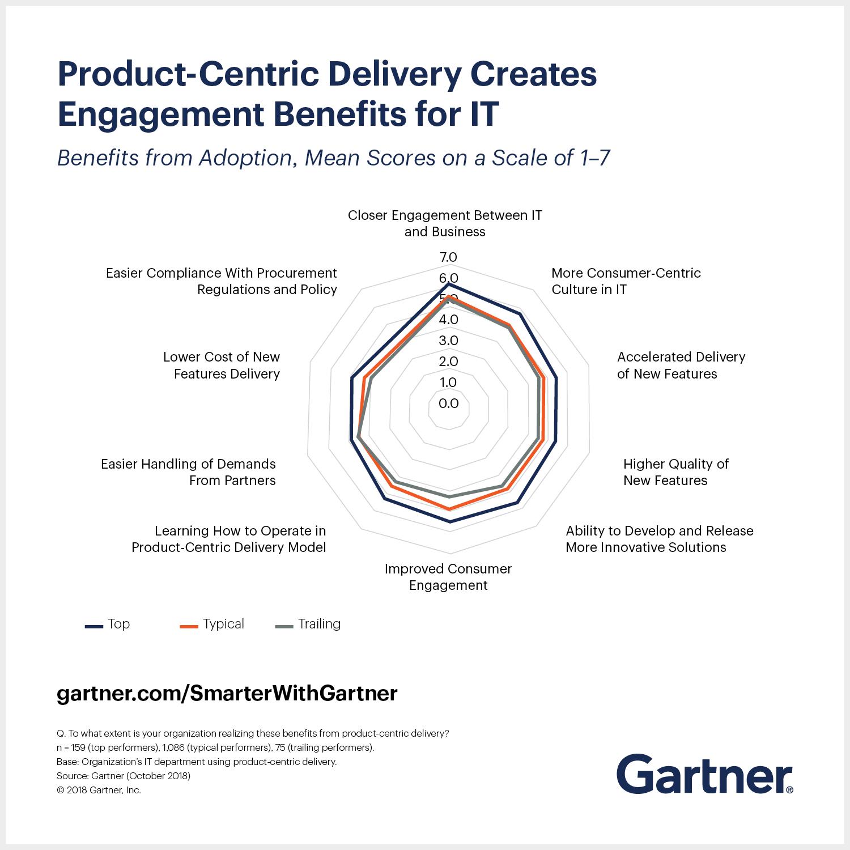 Benefits of Product-mindset according to Gartner   Product Mindset