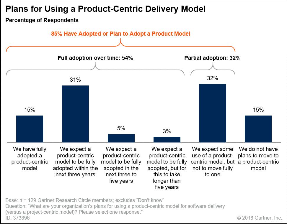 Gartner Product-centric Delivery Model   Product Mindset