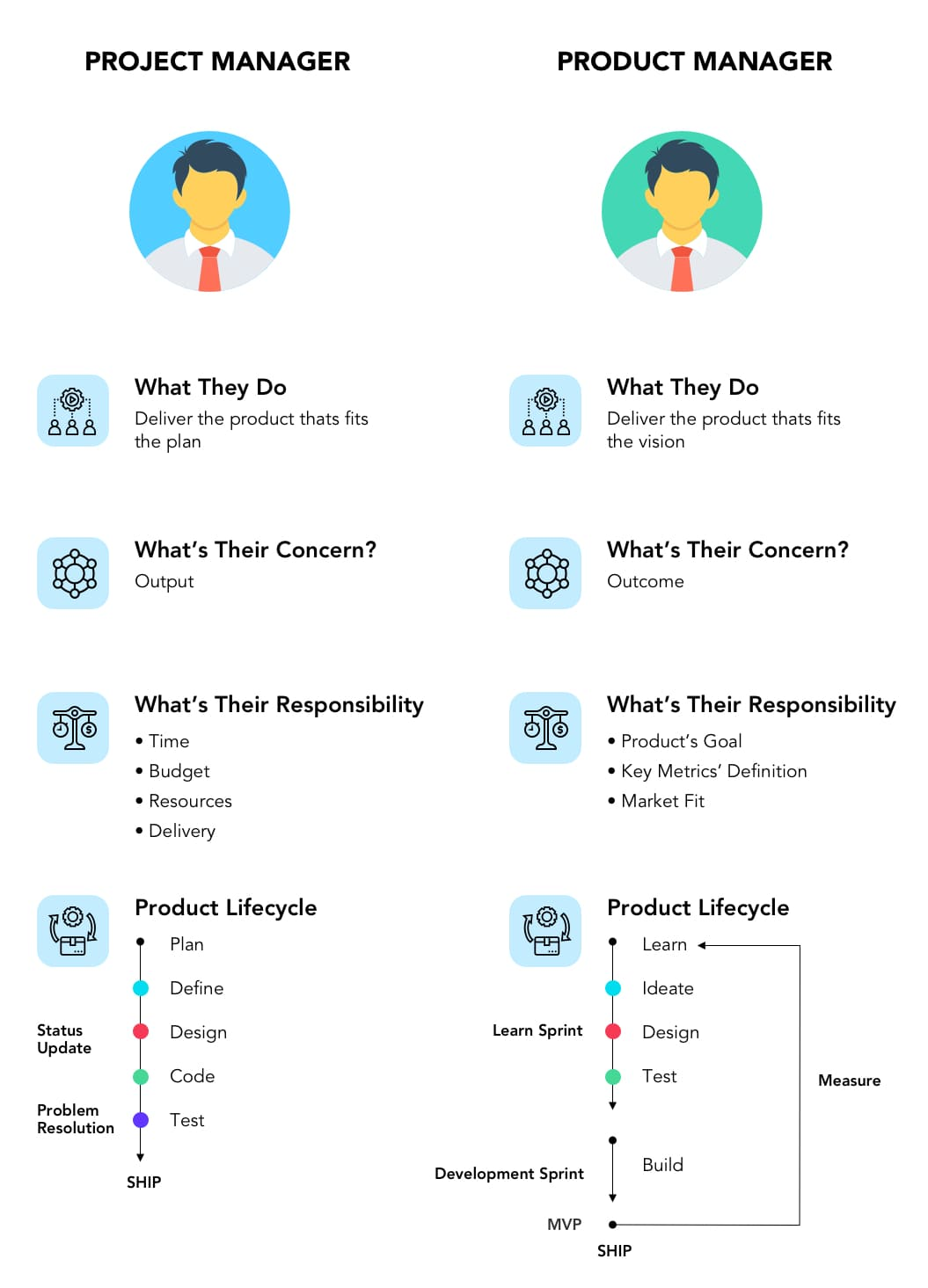 Project Manager vs Product Manager   Product Mindset