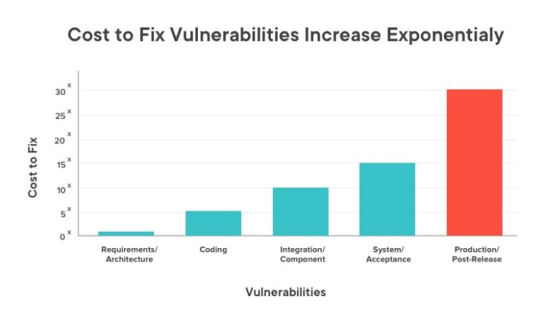 The relation between cost to fix vulnerabilities and time as software development progresses