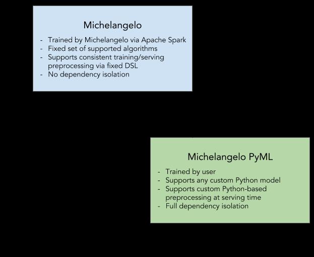 Flexibility vs. resource efficiency tradeoffs in Python's Michelangelo package