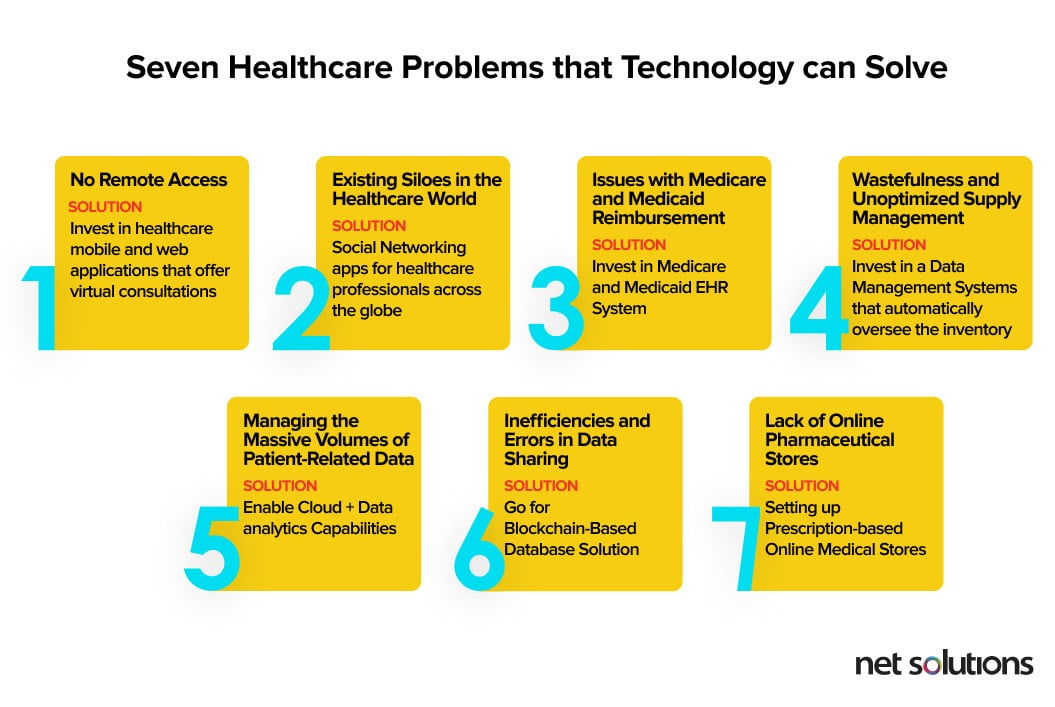 How to solve healthcare problems with technology - Seven problems and corresponding solutions