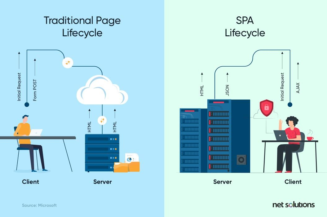 traditional page cycle vs spa lifecycle | web application development guide
