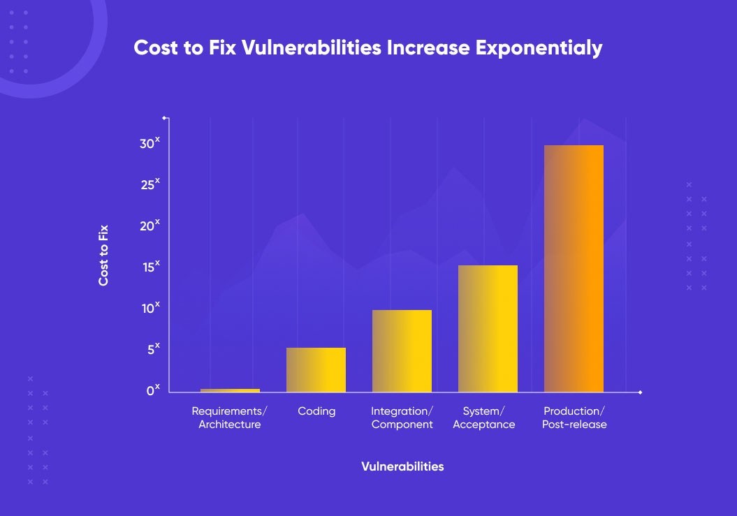 the cost of detecting and fixing defects in software increases exponentially with time