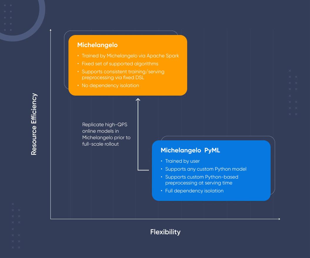 uber built an ML platform using python, called Michelangelo PyML