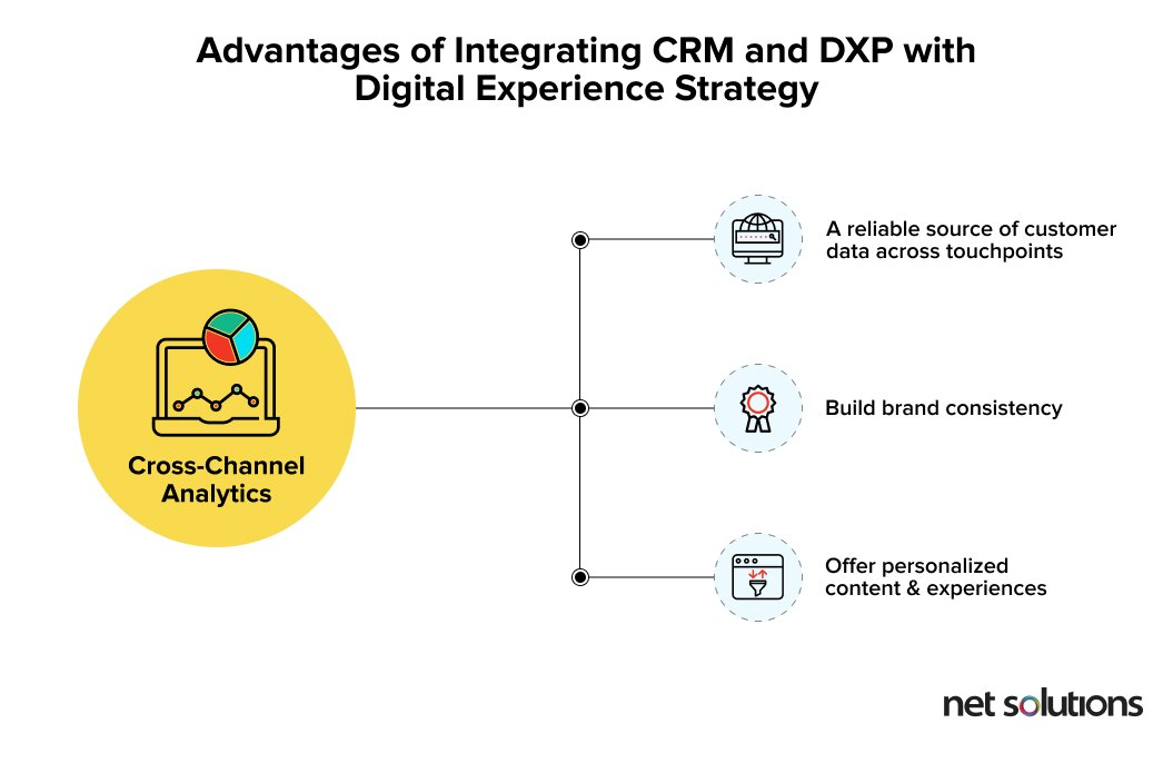 Advanatges of integrating CRM and DXP into your cross-channel customer experience strategy