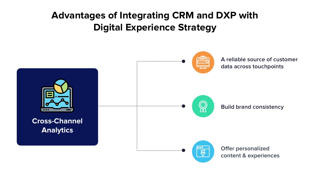 The three benefits of integrating CRM and DXP