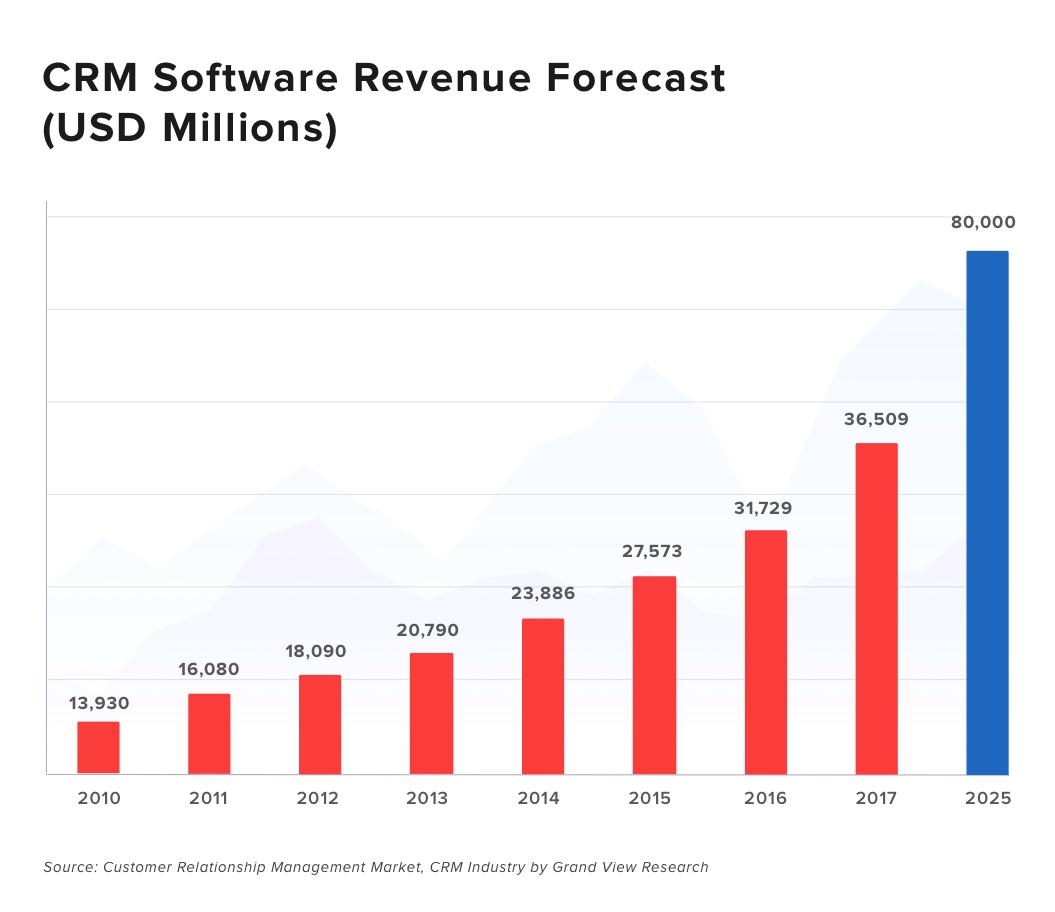 CRM Revenue Forecast till 2025