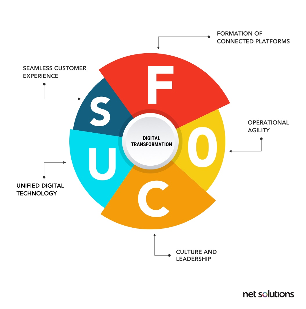 FOCUS digital transformation framework