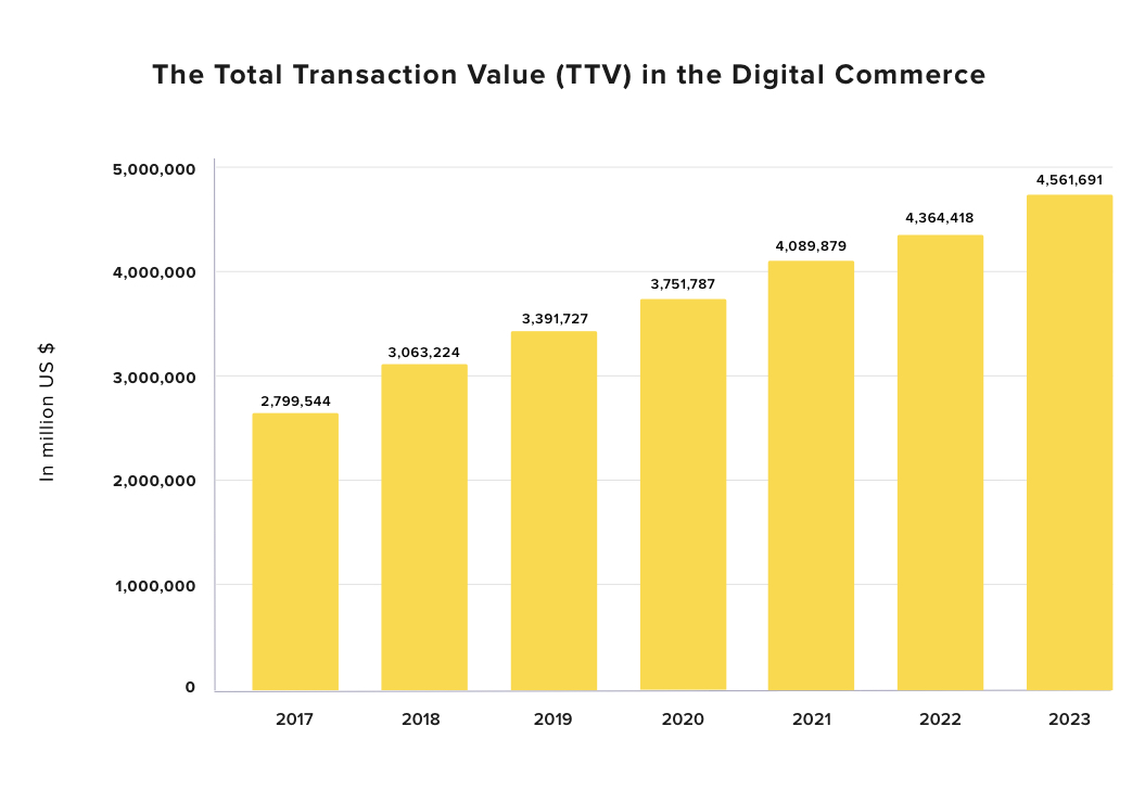 TTV in Digital Commerce