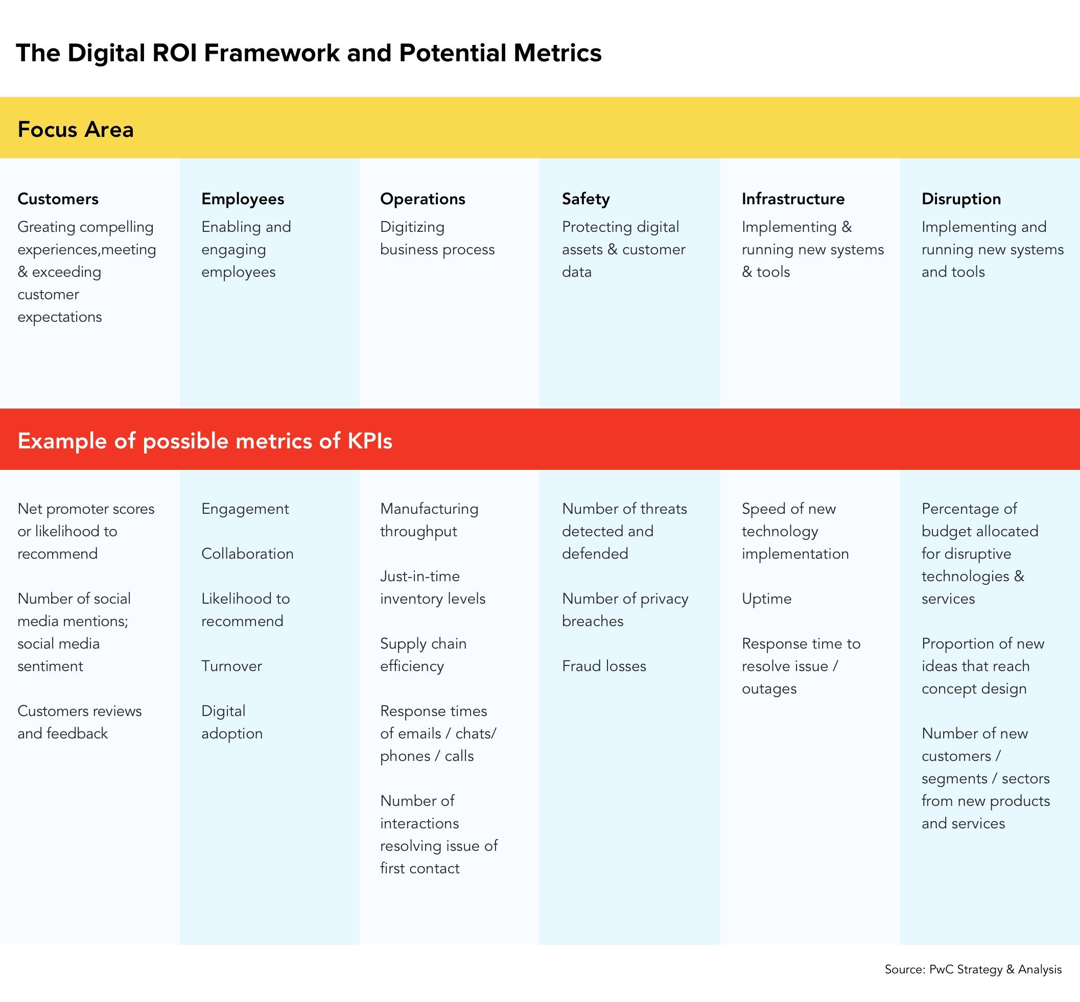 The Digital Transformation Framework and Potential Metrics