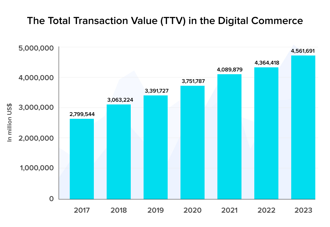 The Total Transaction Value (TTV) in the Digital Commerce
