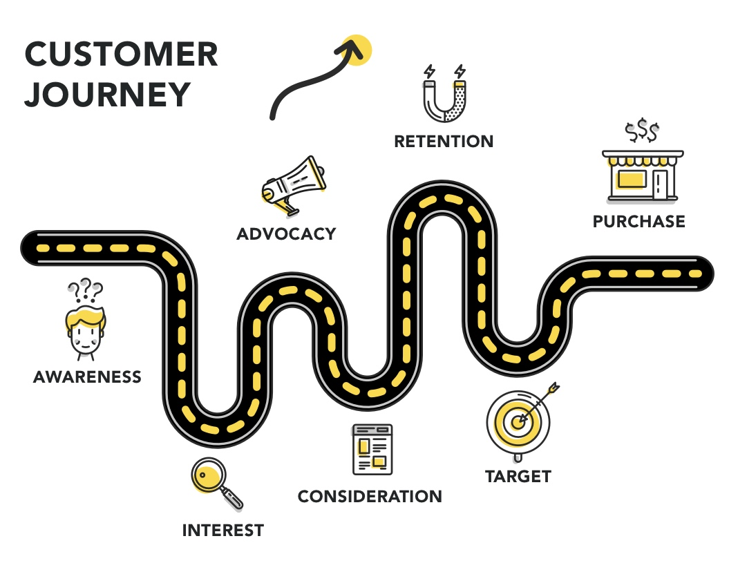 The stages covered in a customer journey