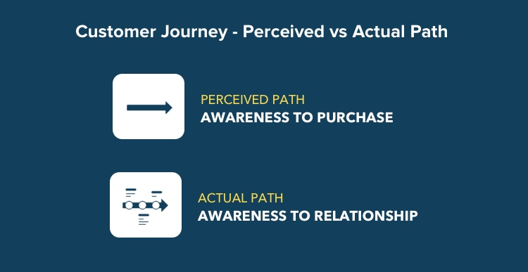 Analyzing the customer journey- how it looks vs how it actually is