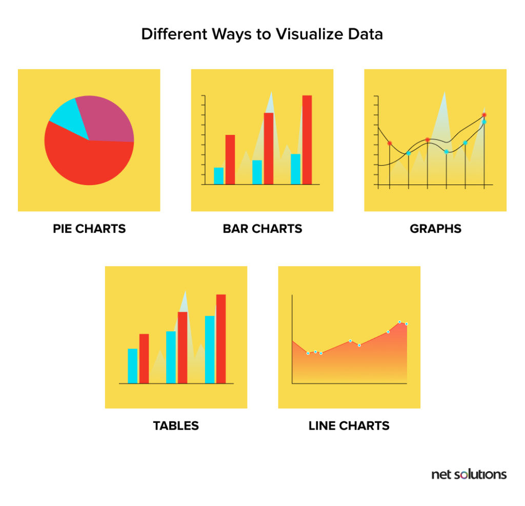 Different ways to visualize data | Dashboard Design