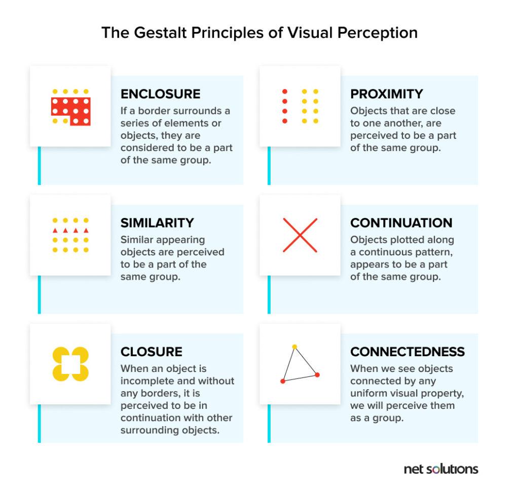 Gestalt Principles of visual perception | Dashboard Design