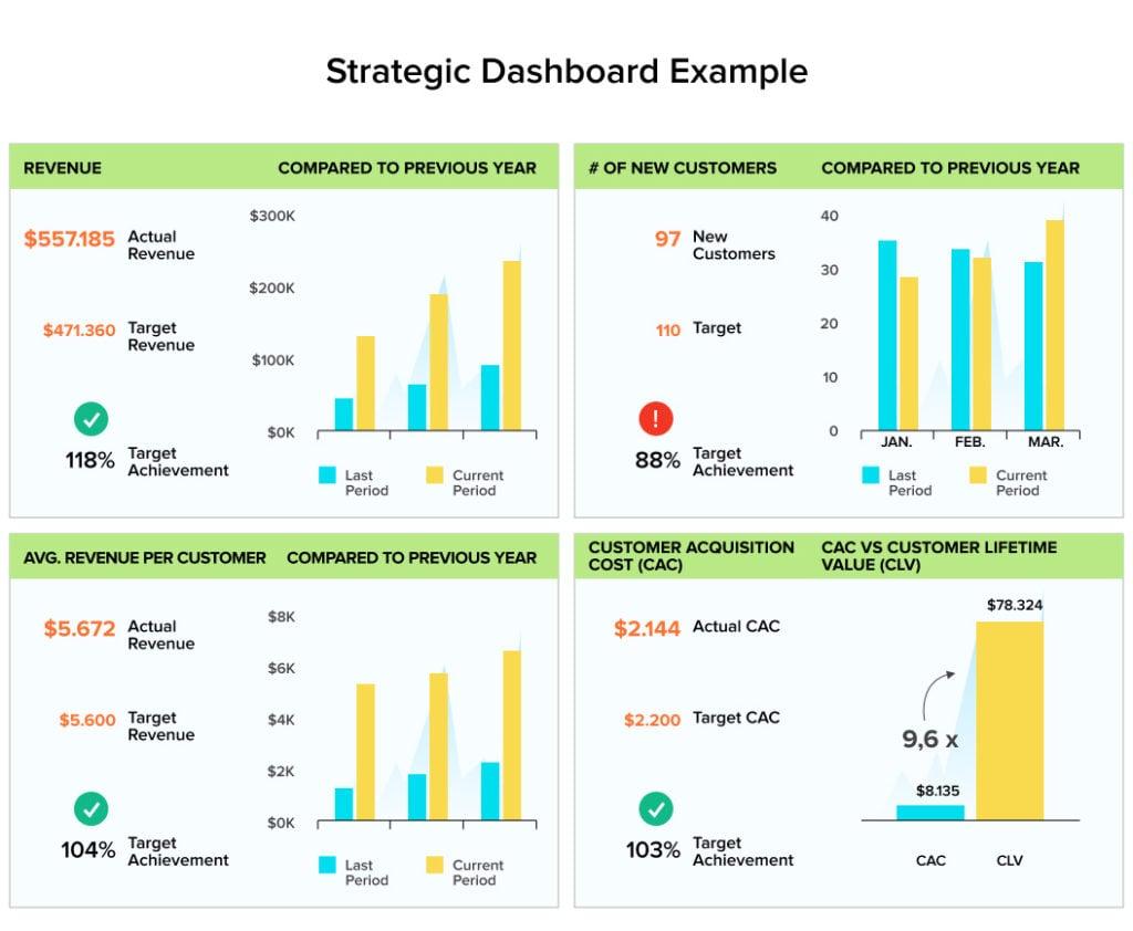 Strategic Dashboard Example | Dashboard Design