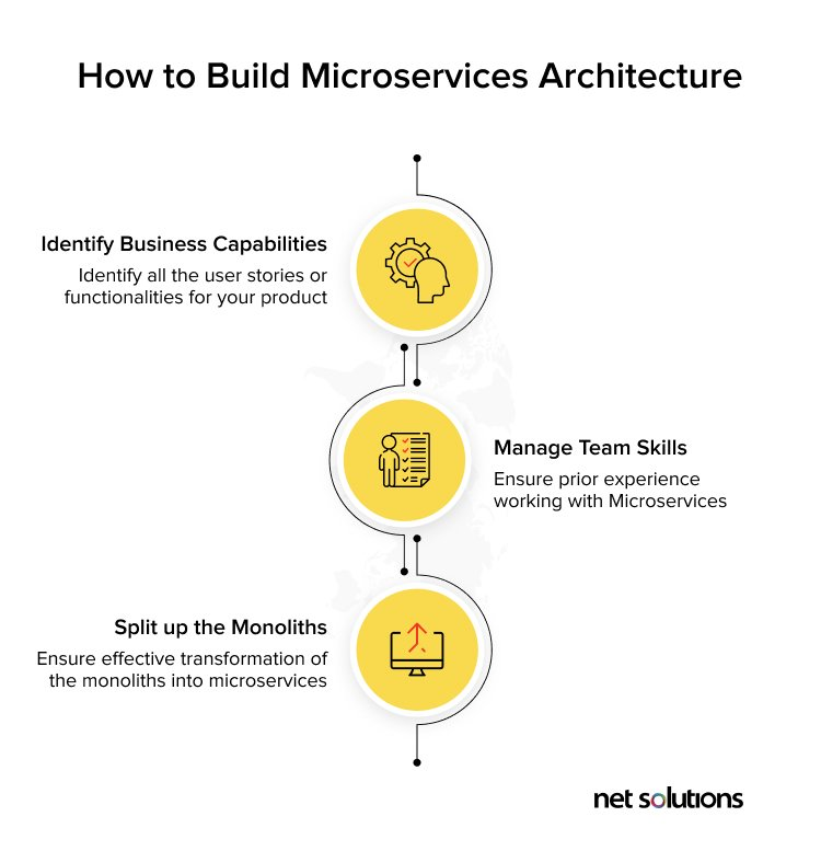 What to consider when building microservices architecture