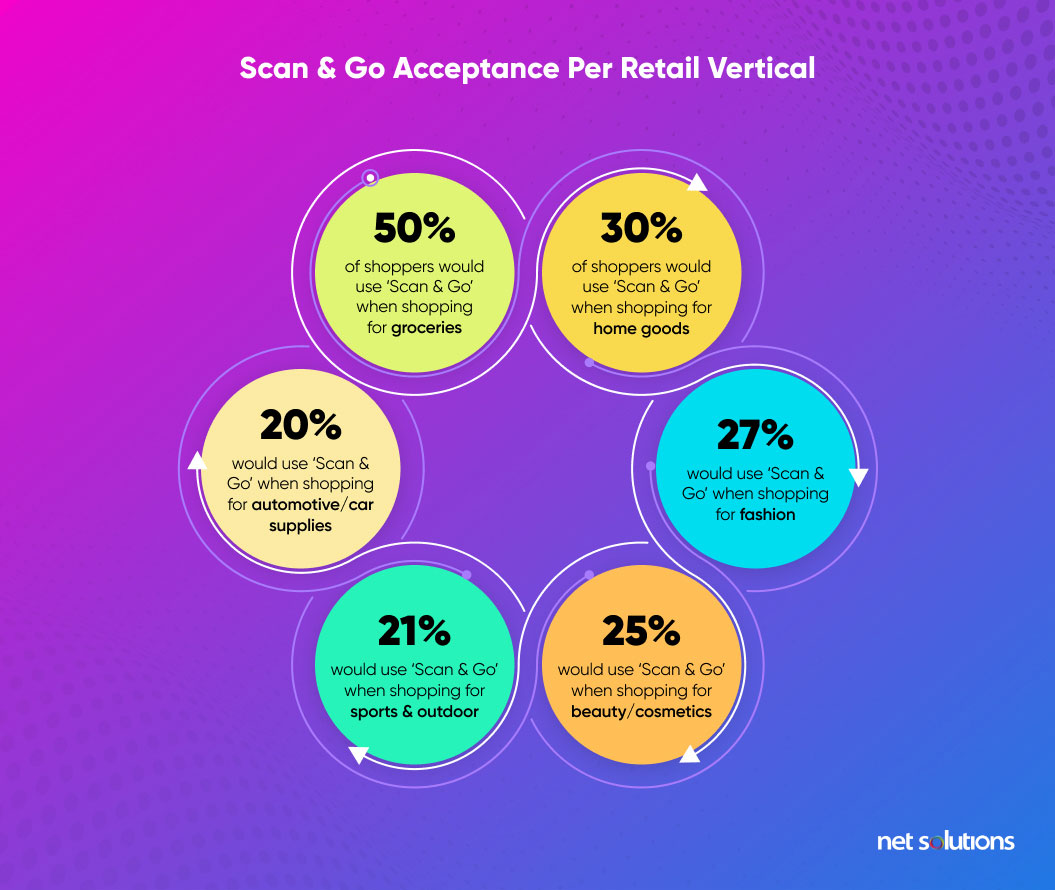 scan and go acceptance per retail vertical