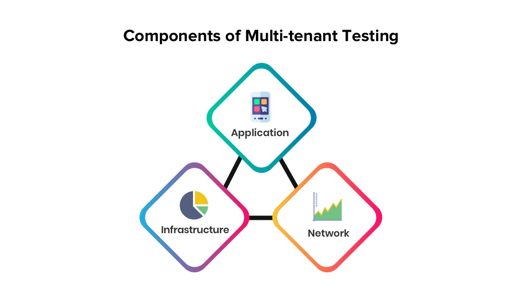 Components of Multi-tenant Testing