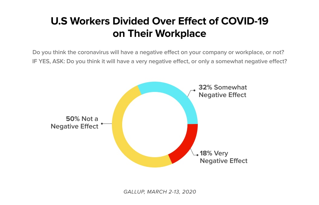 Affect of COVID-19 on US workers