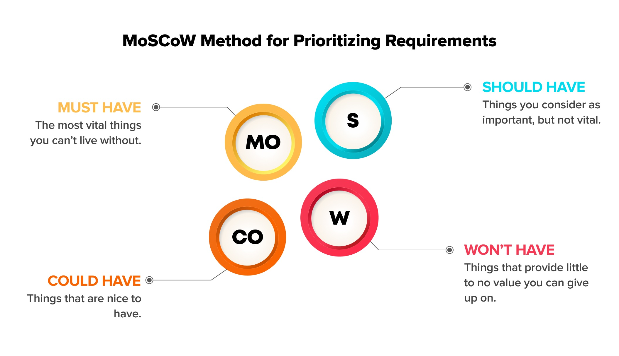 The MoSCoW method includes four parameters on which you should analyze and prioritize business requirements