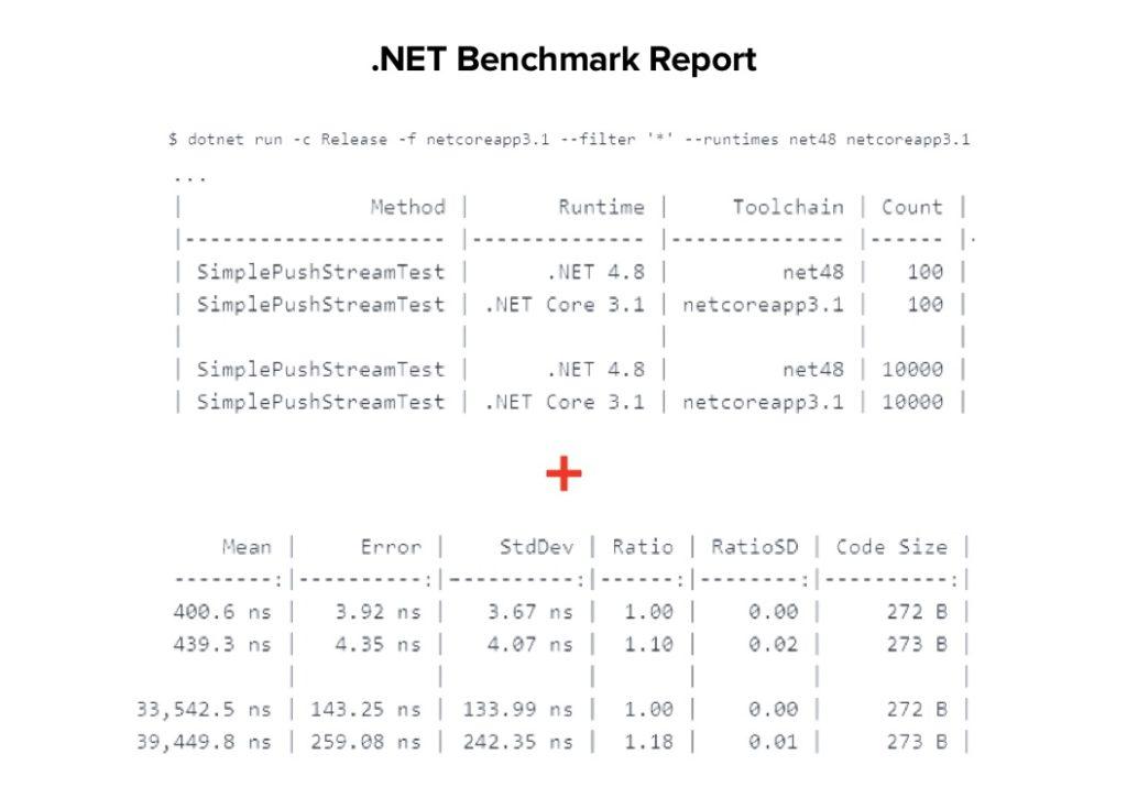 .NET Framework performance benchmark report | .NET Core vs .NET Framework