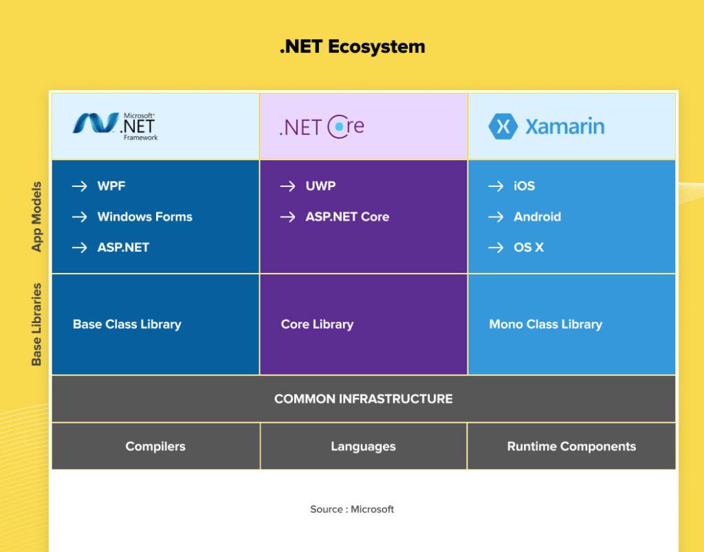 NET Core vs .NET Framework A Complete Comparison