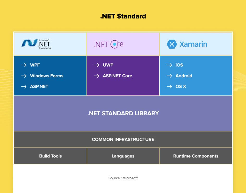 .NET Core vs .NET Framework vs .NET Standard