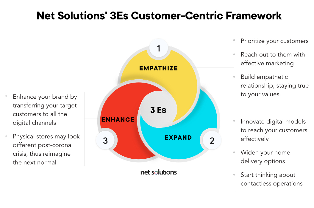 Net Solutions' 3Es Customer-Centric Framework