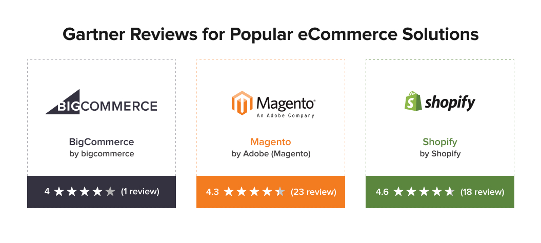 Reviews of popular eCommerce solutions represented by Gartner