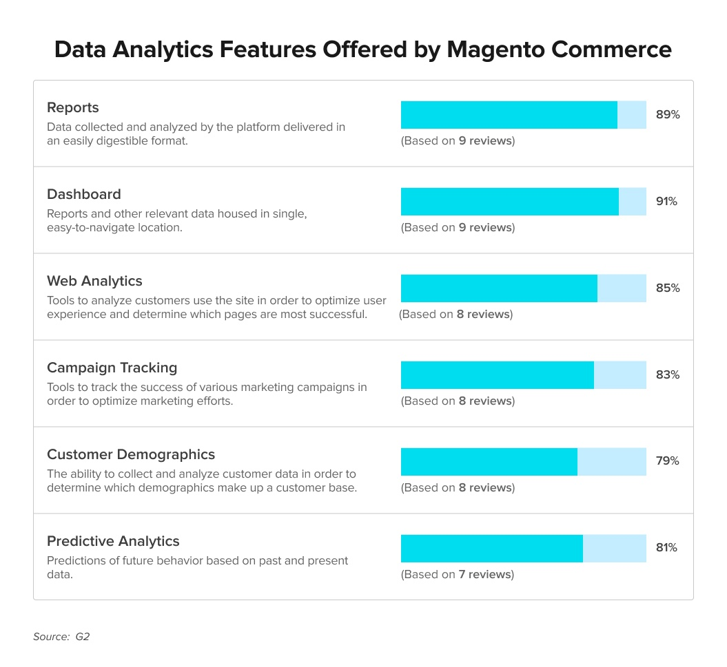 The types of data analytics features offered by Magento Commerce as highlighted by G2