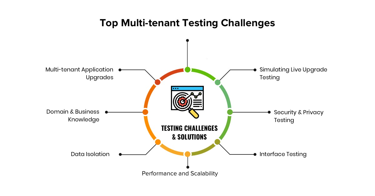 Top Multi-tenant Testing Challenges
