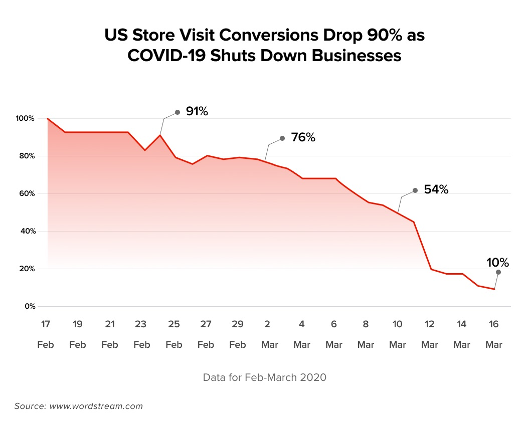 US Store Visit Conversions Drop 90% as COVID-19 Shuts Down Businesses