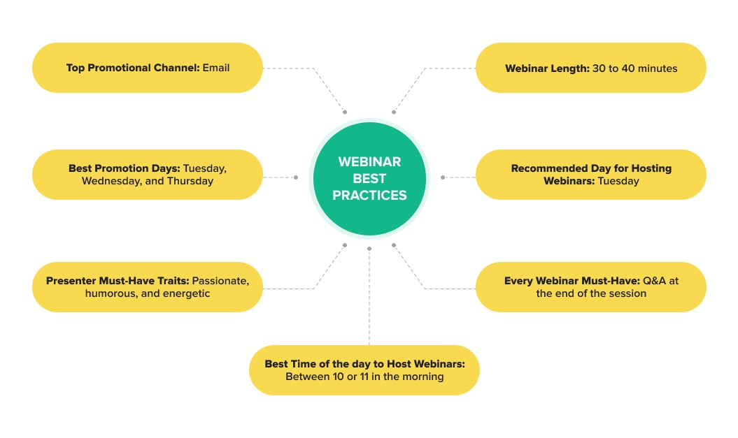 The best practices for conducting a webinar for your clients and customers
