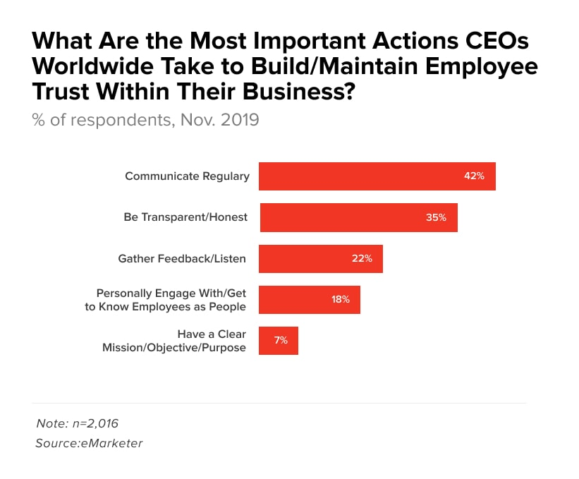 These are the actions that business leaders take to build employee trust within their business