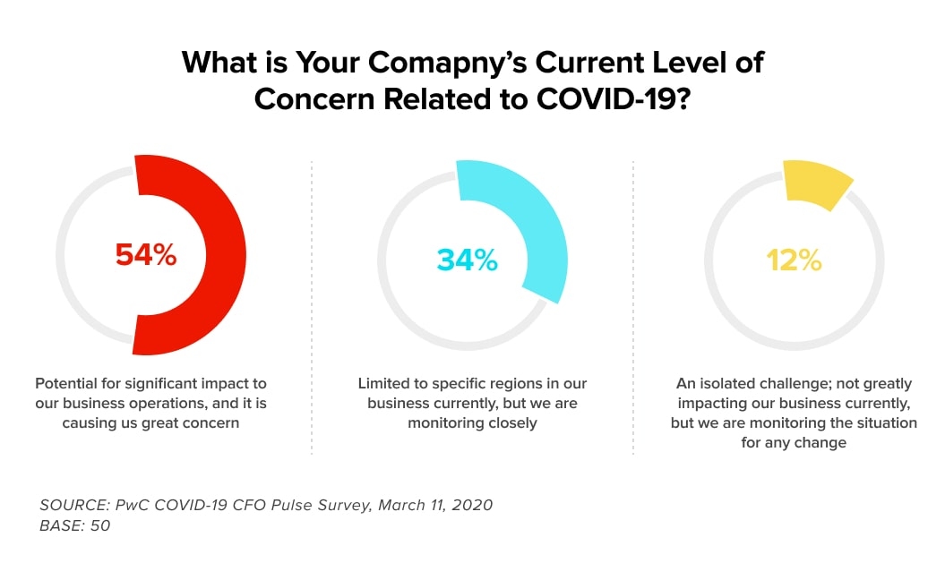 How spread of COVID-19 affects level of concern for businesses