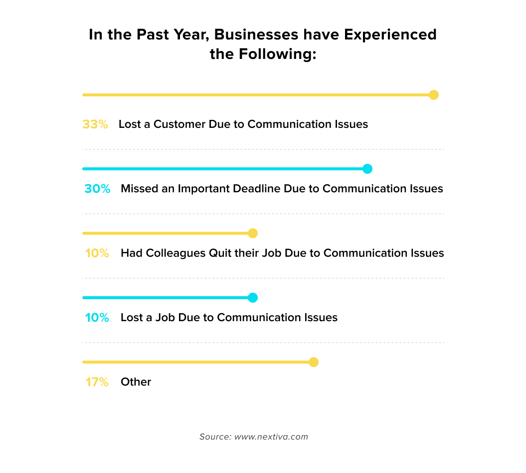 breakdown of why businesses lose customers