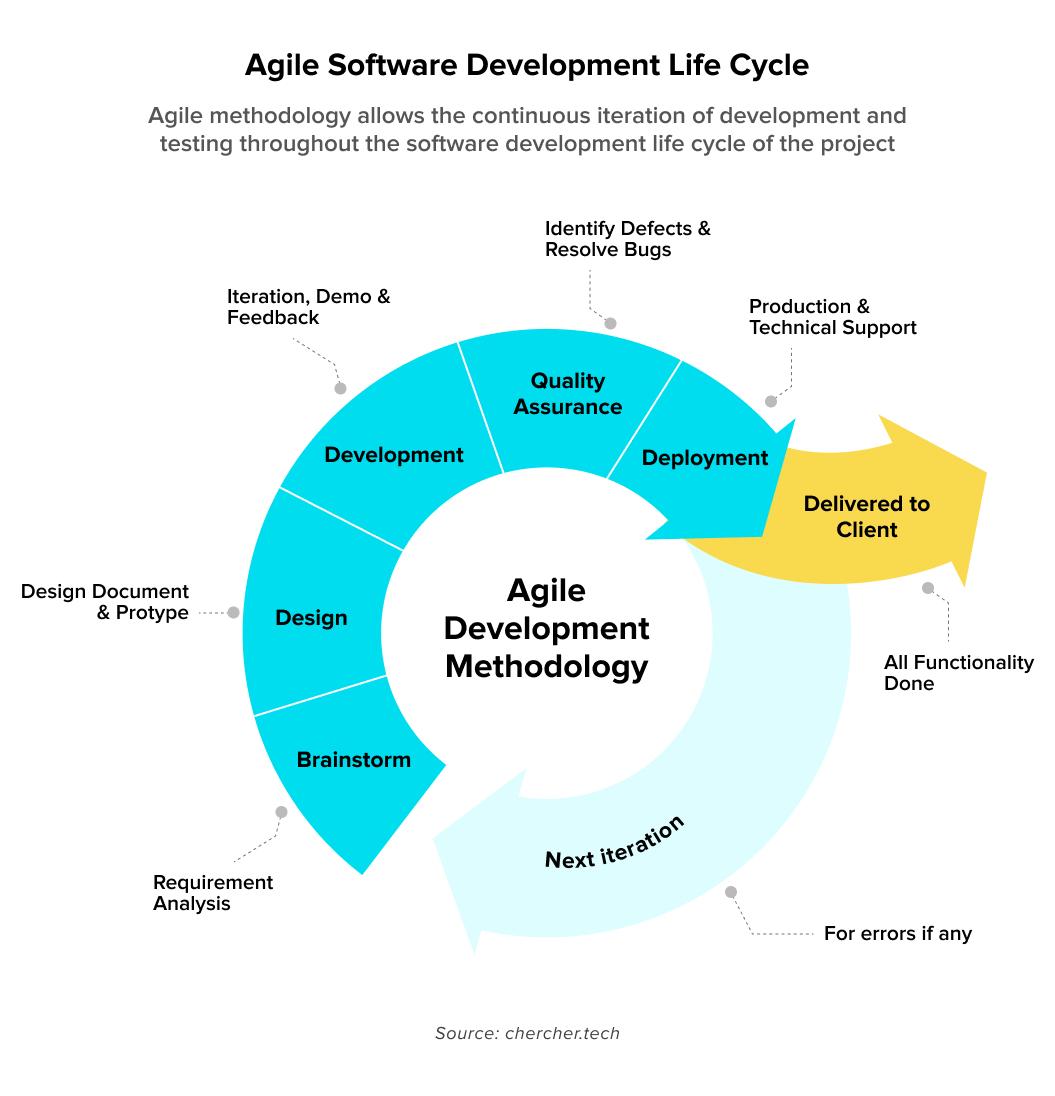 agile development methodology graphic