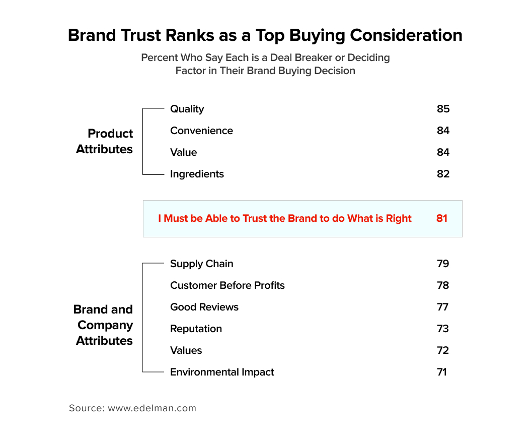 Brand Trust Ranks ad Top Ranking Factor