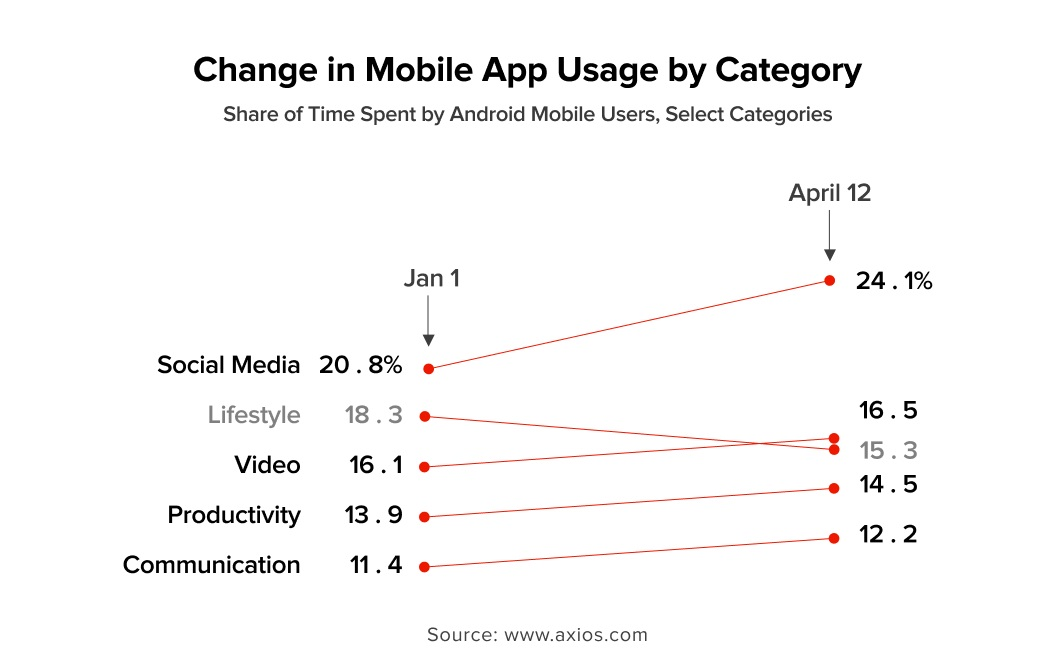Change in Mobile App Usage