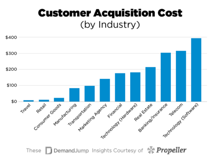 Cost per Acquisition as one of the important eCommerce KPIs