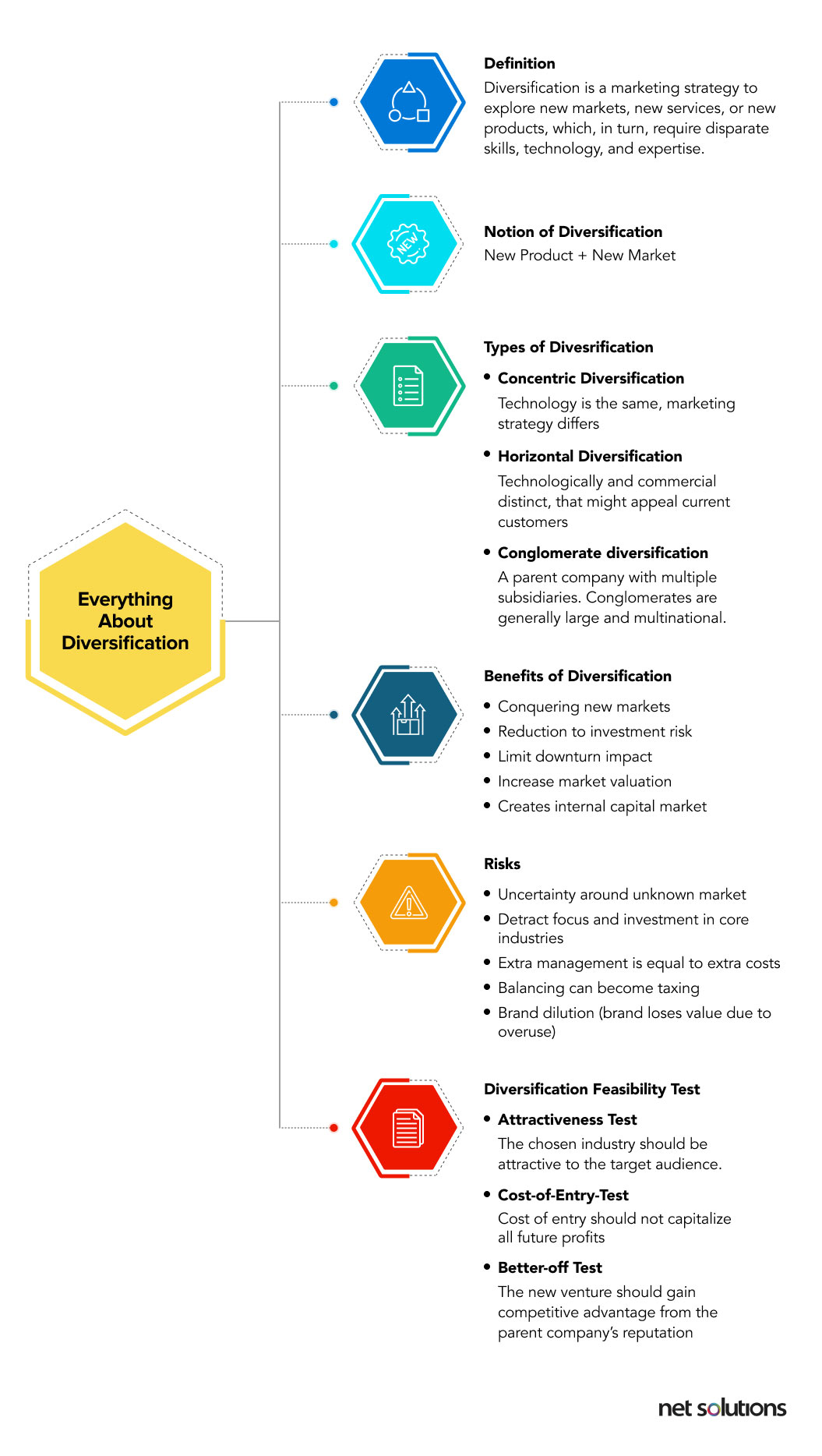 Diversification strategy for businesses - Infographic