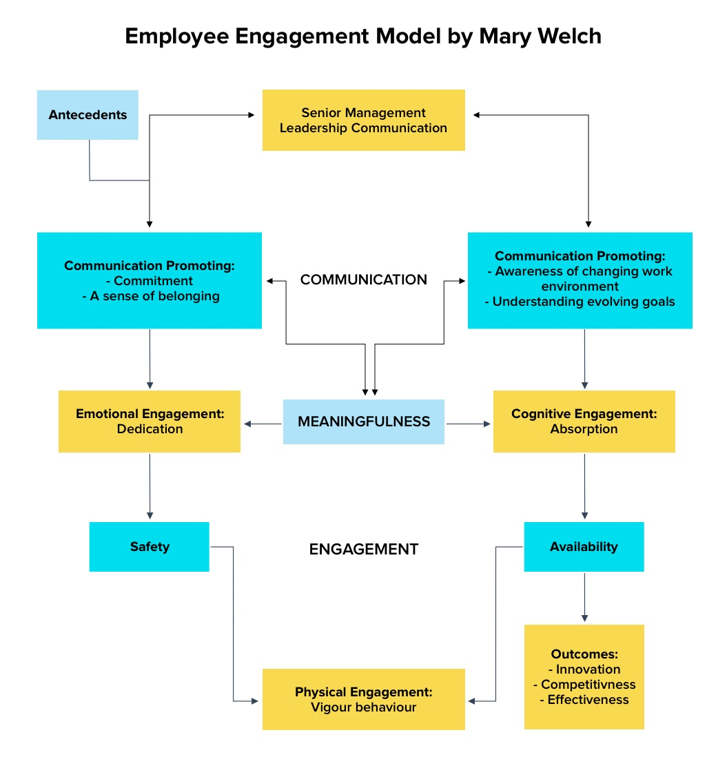 Employee engagement model that needs to fall in place for regaining the trust of your employees during a crisis