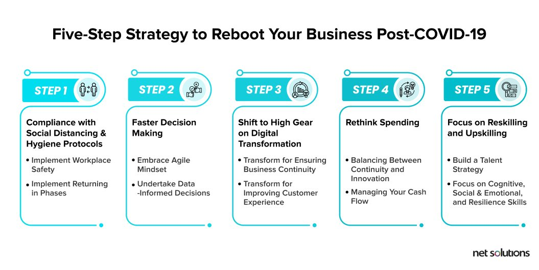 Follow these five-steps to restart and recover your business post-COVID-19